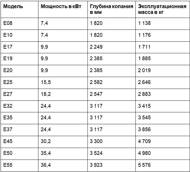 таблица технических характеристик бобкат
